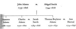 john adams genealogy